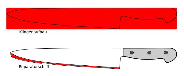 Stufe 1: Grundschliff