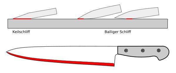 Stufe 2: Vorschliff